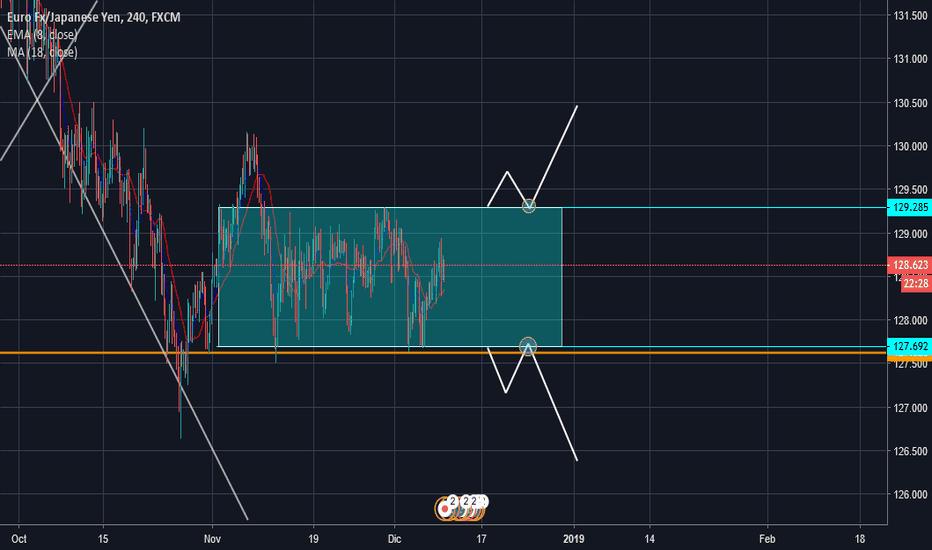 EURJPY: EUR/JPY Consolidación