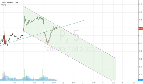 P: P intraday down channel