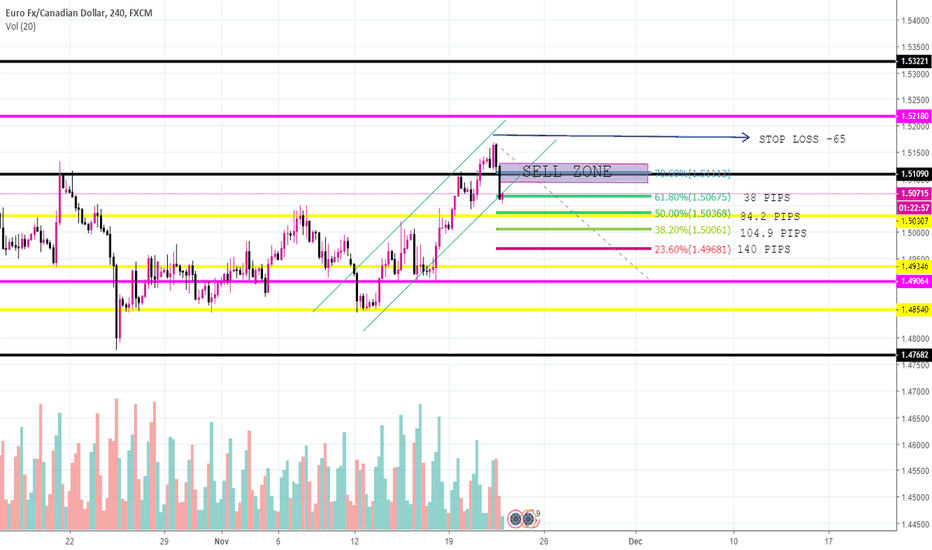 EURCAD: Daily Resistance