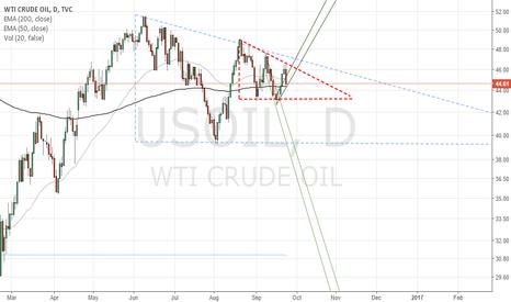 USOIL: Descending triangle in a descending triangle :)