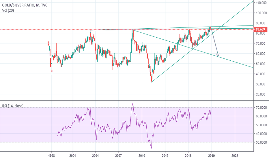 GOLDSILVER: gold silver ratio at peak