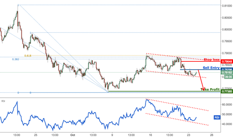 AUDUSD: AUDUSD remain bearish whilst protecting our profits