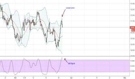 EURJPY: (Sell) EURJPY Trade Plan for March 27, 2018
