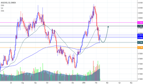 AUDUSD: AUD/USD For This Week Opinion!