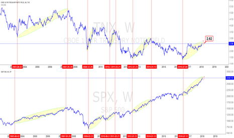 SPX: compares the TNX to the benchmark S&P 500