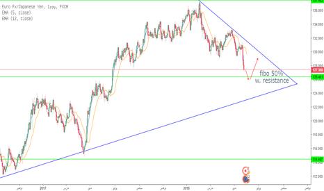 EURJPY: اليورو ين