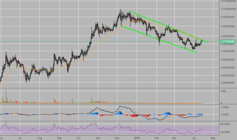 VTCUSD: VTC bear channel breakout or continuation?