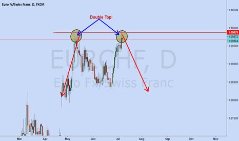 Eurchf live forex chart