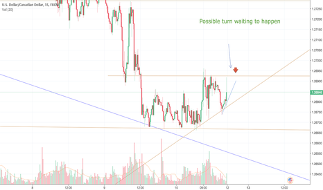 USDCAD: Possible turn around at open of market