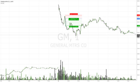 GM: GM 1M Sell on a Fade.