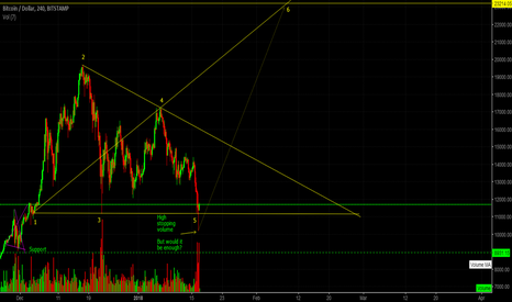 BTCUSD: BTC - possible end of the major correction (H4/Daily)