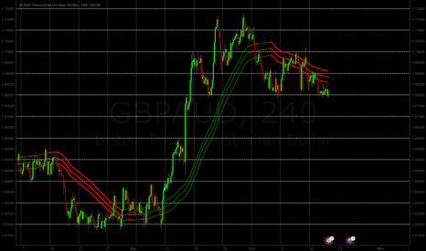 GBPAUD: sell GBPAUD