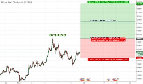 BCHUSD: Цена продолжает формировать восходящую тенденцию
