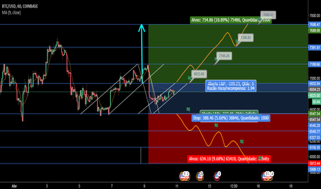 BTCUSD: Situação provável BTC/USD, Likely situation for the week 09/04