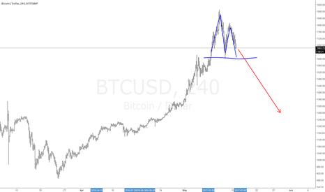 BTCUSD: #Bitcoin Short Topping pattern.