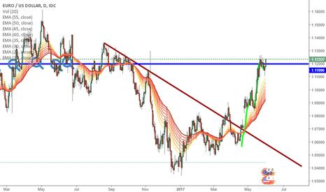 EURUSD: Trend EUR/USD daily chart