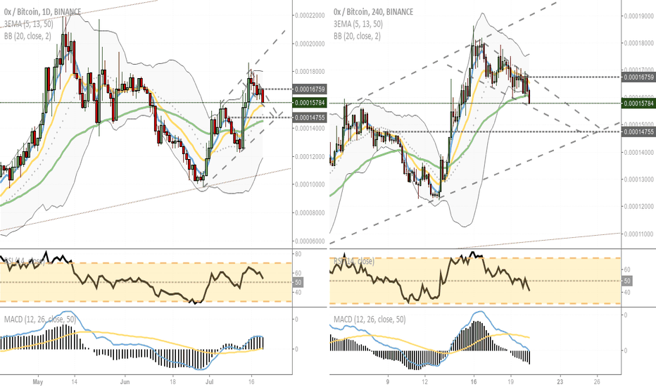 ZRXBTC: Lines and Candles