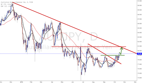 AUDJPY: AUDJPY Long bias if price stands above 79.00 support