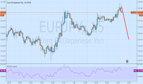 EURJPY: eurjpy sell on rise