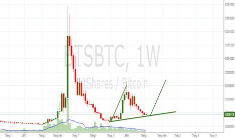 BTSBTC: BTS/BTC