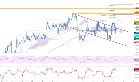 USDCAD: Canadian banks are just the beginning...CAD headed lower