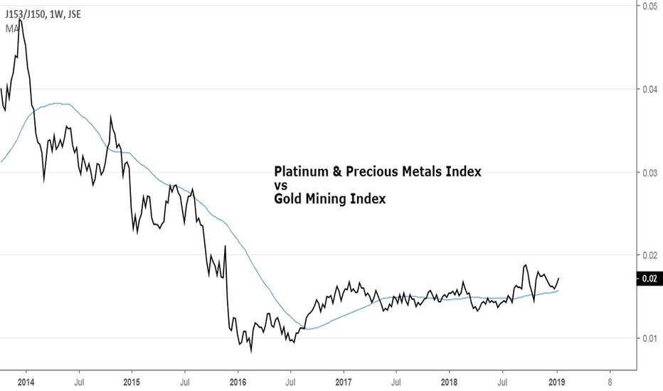 J153/J150: JSE Platinum vs Gold Stocks