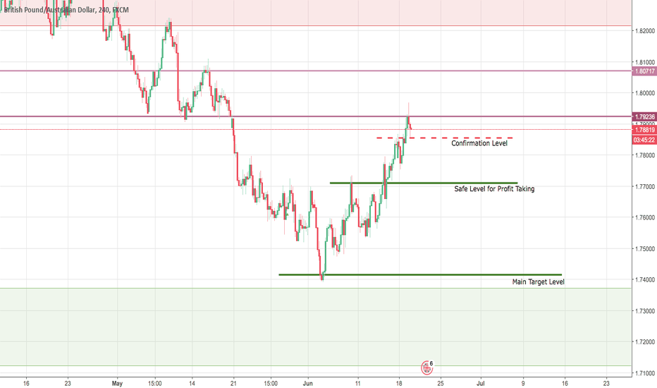 GBPAUD: The hidden profits on the market - GBP/AUD