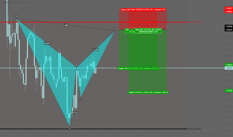 GBPAUD: GBPAUD: Potential bearish bat pattern