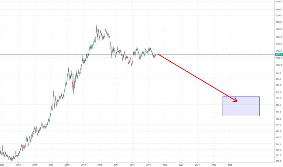 GC1!: [GC1][GOLD] DOWN TREND in 10 years