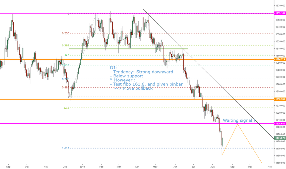 XAUUSD: XAUUSD, View next week--> Pullback !