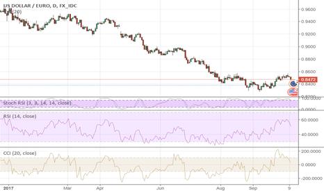 USDEUR: EUR/USD Is Between Scylla And Charybdis