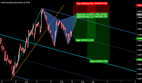 GBPAUD: GBAUD: Pending Bearish Pattern With Tremendous R/R Ratio