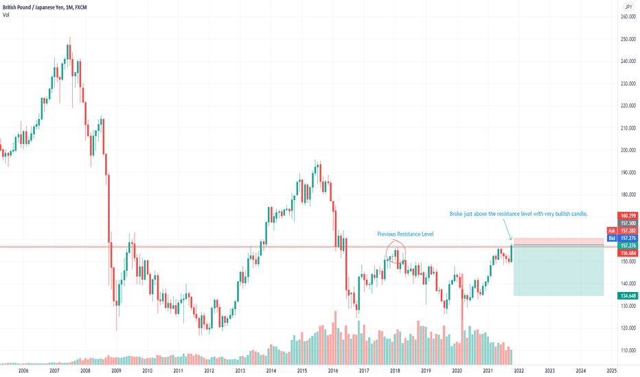 GBPJPY Possible Bull Trap