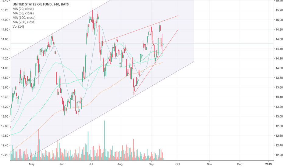 USO: USO Rising Wedge