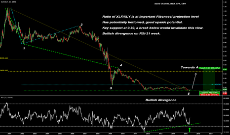 XLF/XLY: Ratio of XLF/XLY at key support, expecting a rise