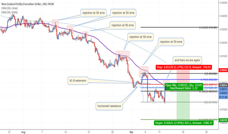 NZDCAD: SHORT NZDCAD ON MULTIPLE CONFLUENCES
