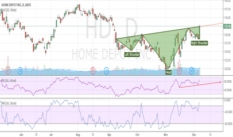 HD: HOME DEPOT ENTERS A BULLISH PHASE