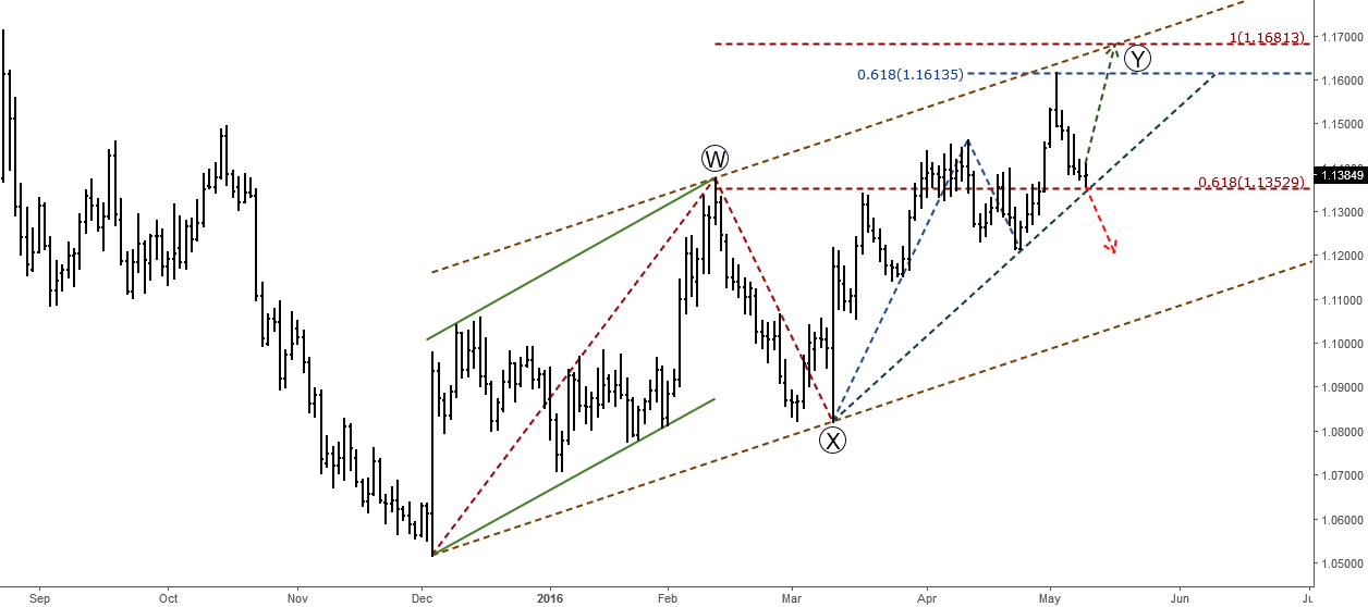 EURUSD: Make or Break (Elliott Wave Analysis)