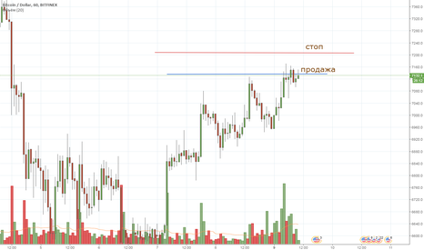 BTCUSD: BTC intraday 08/04/2018 short