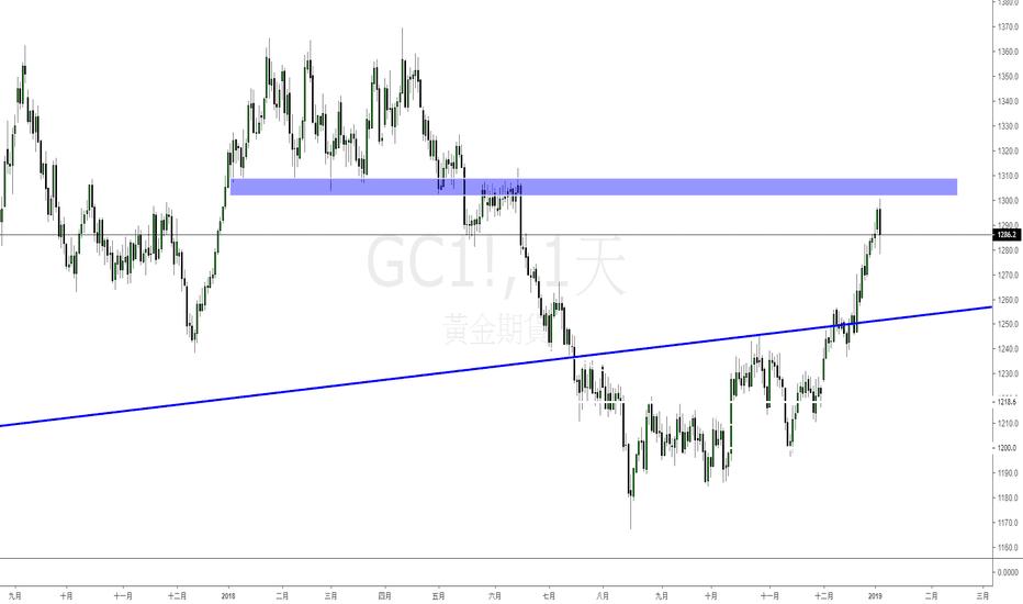 GC1!: 國際金價(XAUUSD)警示 - 黃金即將發生大幅度回調,切勿追高!