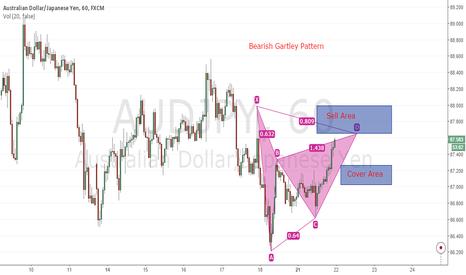 AUDJPY: Bearish Gartley Pattern