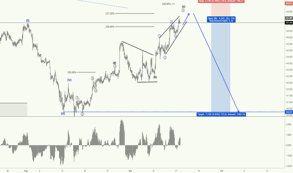 GBPJPY: GBPJPY - Corrective trend