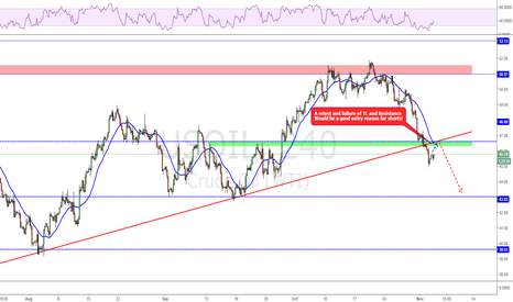 USOIL: Will resistance hold!