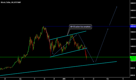 BTCUSD: bitcoin has completed AB=CD pattern