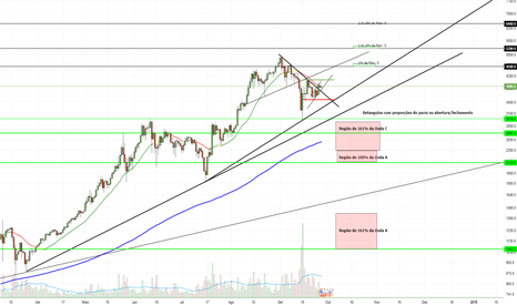 BTCUSD: Estudo para os possíveis cenários do BTC/USD.