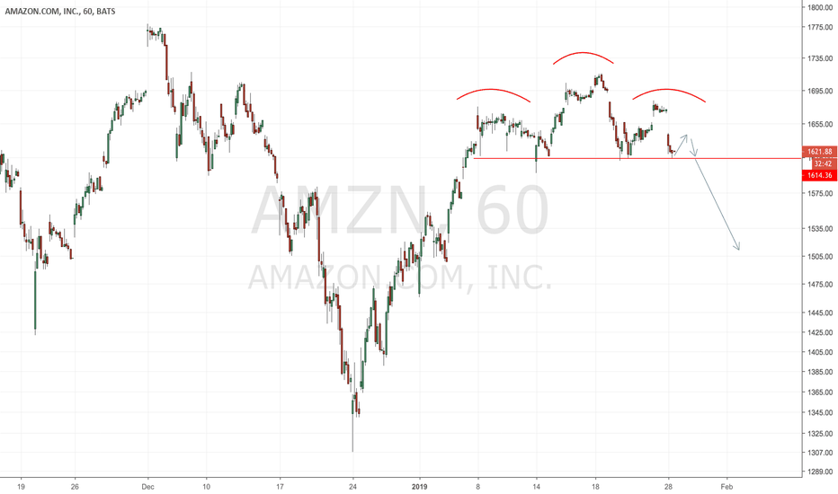 AMZN: AMZN: A head and shoulders forms on the hourly chart!