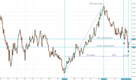 EURCAD: EUR/CAD: Time For A Turn?
