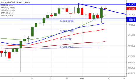 USDCHF: USD/CHF faces strong resistance at 1.0205, good to buy on dips