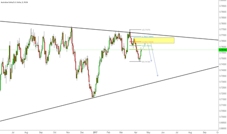AUDUSD: Triangle in play