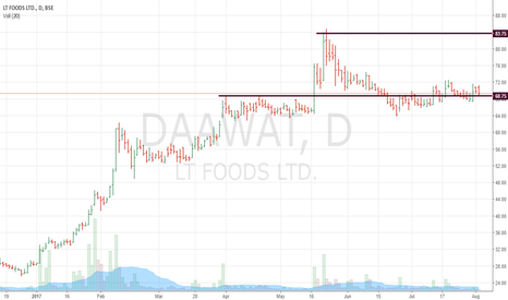DAAWAT: Minimum Risk Entry Point
